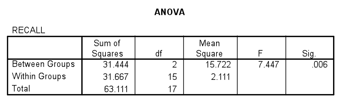 Brilliant Effect Size For Analysis Of Variance Anova Psycho Hawks Download Free Architecture Designs Grimeyleaguecom