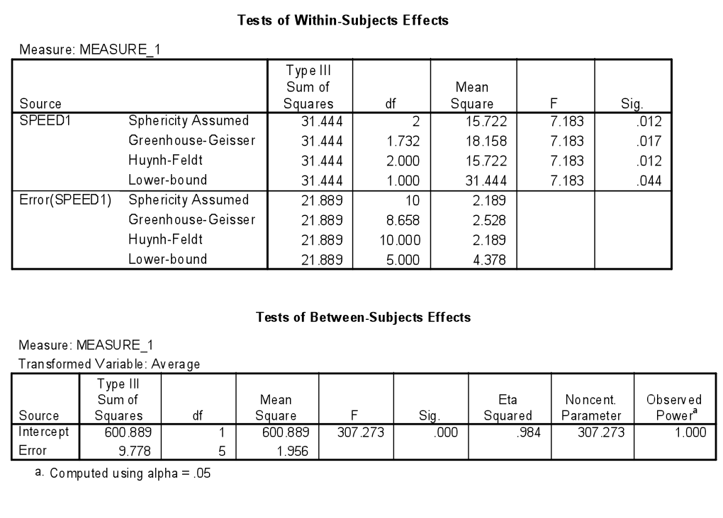 Effect size for analysis of variance anova psycho hawks for 1 way anova table