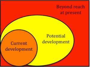 ZPD Diagram