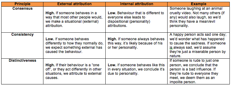 Attribution Theory Research Paper Starter